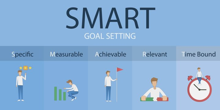 Smart goals setting strategy.Specific,Measurable,achievable,Relevant,Timely.