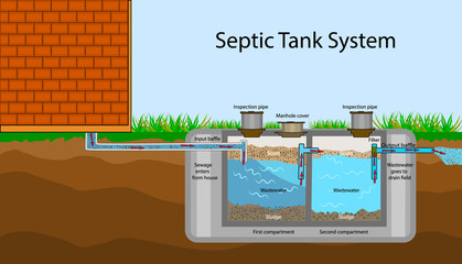 Septic Tank diagram. Septic system and drain field scheme . An underground septic tank illustration. Infographic with text descriptions of a Septic Tank. Domestic wastewater. Flat stock vector EPS 10