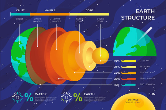 Earth structure infographic vector.EPS10