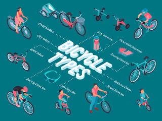 Bicycle Types Isometric Flowchart Wall mural
