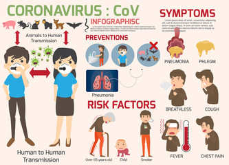Coronavirus : CoV infographics elements, human are showing coronavirus symptoms and risk factors. health and medical. Novel Coronavirus 2019. Pneumonia disease. vector illustration.