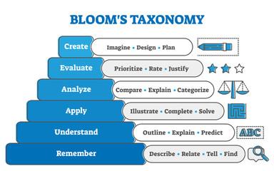 Blooms taxonomy educational pyramid diagram