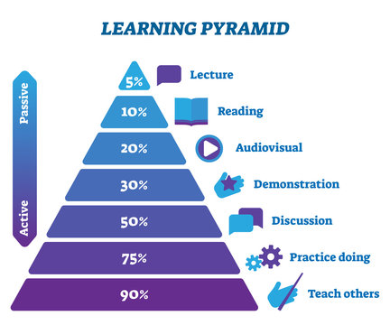 Learning pyramid active and passive stages vector illustration infographic