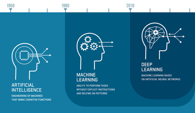 Artificial intelligence, machine learning and deep learning development