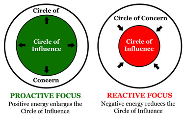 circle influence concern