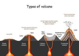 volcano type. shield, dome, composite, and caldera Fototapete