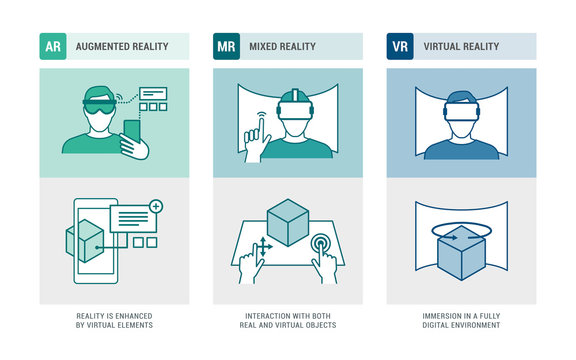 Augmented reality, mixed reality and virtual reality infographic