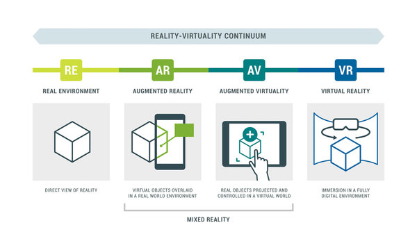 Reality-virtuality continuum infographic with examples