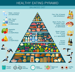 Food pyramid healthy eating infographic. Recommendations of a healthy lifestyle