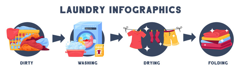 Laundry Washing Stages Infographics  Wall mural