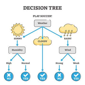 Decision tree example diagram vector illustration