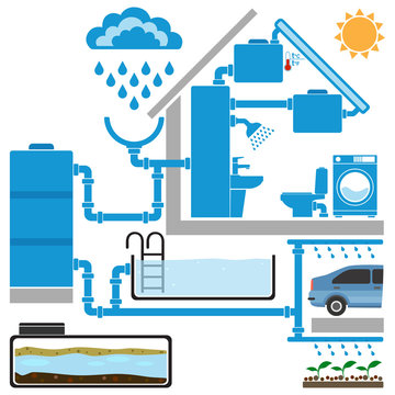 Symbols of solar water heater, rainwater collection and reuse systems. Infographic elements for eco house concept. Vector illustration.