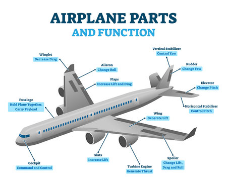 Airplane parts and functions, vector illustration labeled diagram