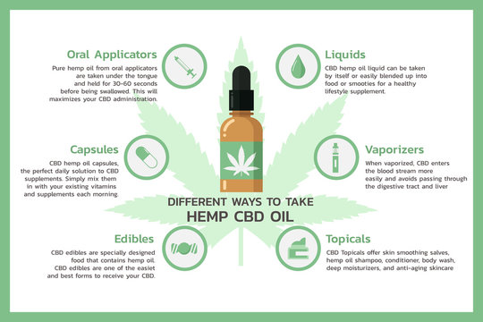 Different ways to take hemp CBD oil infographic, healthcare and medical  about cannabis, hemp, marijuana, and weed, vector flat symbol icon illustration in horizontal design