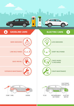 Gasoline cars and electric cars comparison infographic