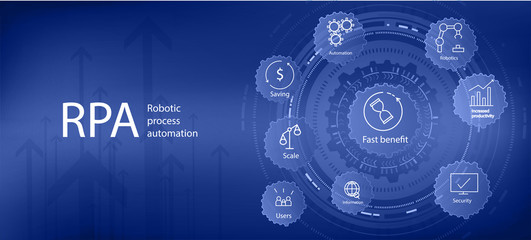 RPA, robotic process automation. Web page template. The concept of innovative RPA process automation technology. Vector illustration