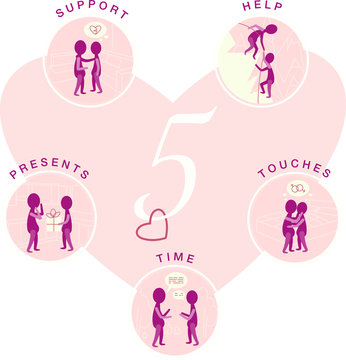 5 languages of love. Support, time, presents, touches, help. How to show your love. Flat illustration. Icons. Valentine's day.