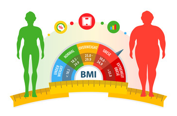 Weight loss concept. Body mass index. Before and after diet and fitness. Body with different weight. Healthy lifestyle. Fotobehang
