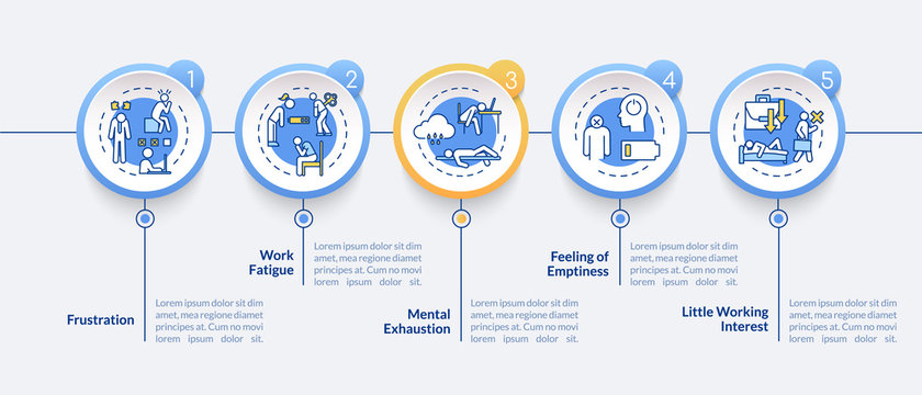Burnout symptoms vector infographic template. Fatigue from overwork presentation design elements. Data visualization with 5 steps. Process timeline chart. Workflow layout with linear icons