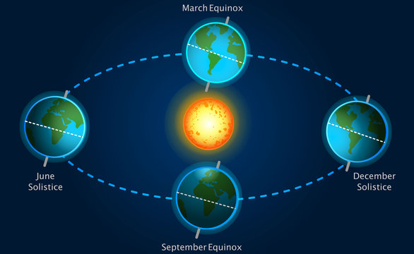 Seasons, equinox, solstice, sunshine. Earth position, movement relative to the sun. September, March equinox. December, june solistice causesDark blue sky background. Astronomy illustration Vector