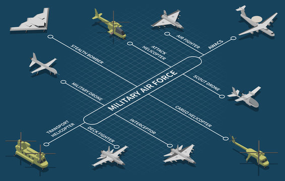 Military Air Forces Isometric Flowchart