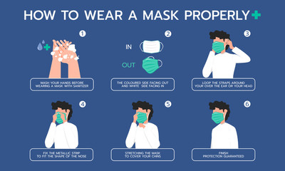 Infographic illustration about how to wear a mask properly for Prevent virus, Dust protection. Flat design Fotobehang