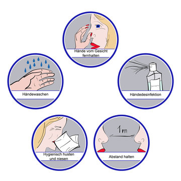 Illustration to personal care of droplet infection or coronavirus with text on german language