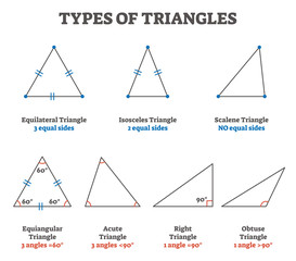 Types of triangles vector illustration collection
