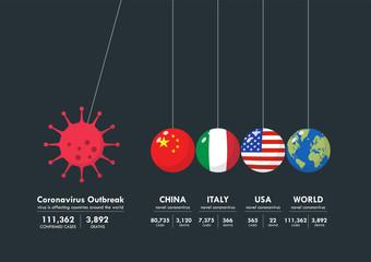 Coronavirus Concept Balancing Balls Newtons Cradle Infographic