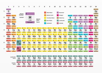White chemistry periodic table design