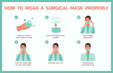 how to wear a surgical properly infographic concept, healthcare and medical about fever and virus prevention, vector flat symbol icon, layout, template illustration in horizontal design Fotobehang