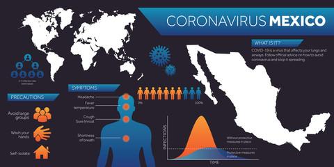 Mexico map covid-19 coronavirus infographic design template