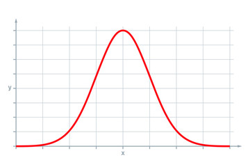 Standard normal distribution, also Gaussian distribution or bell curve. Used in statistics and in natural and social sciences to represent real-valued random variables of unknown distributions. Vector Wall mural