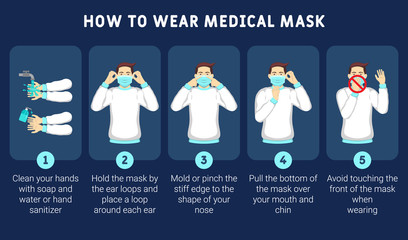 Infographic illustration of How to wear medical mask properly. How to wear medical mask correctly for prevent virus. Step by step infographic illustration of how to wear a surgical mask. Fotobehang