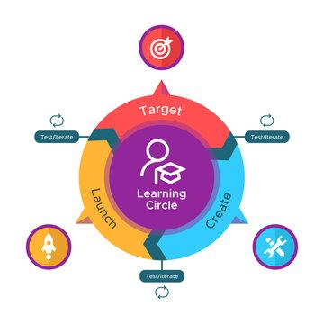 E-learning process model circle diagram