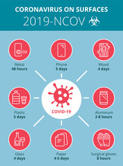 Editable illustration of Coronavirus (2019-ncov or Covid-19) infographic. How long the virus live on the surface. Vector.
