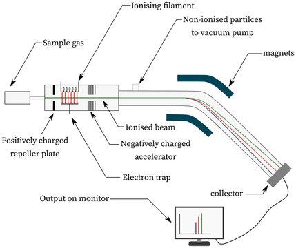 Schematics of Mass Spectrometer Measurement of Atomic Mass