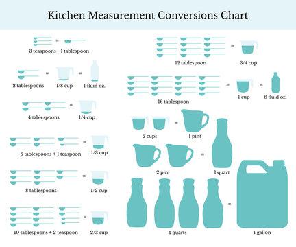 Kitchen measurement conversion chart, vector illustration