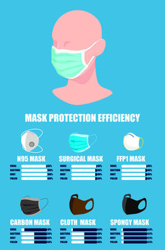 Illustration of Mask protection efficiency, how to protect yourself from covid 19