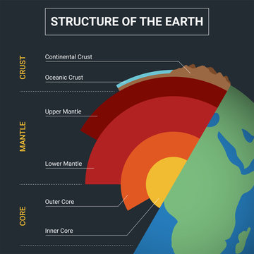 Structure of the Earth infographic. Diagram of the interior layer of Earth.