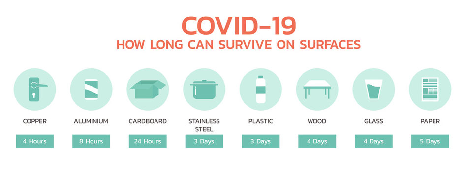 COVID-19 how long can survive on surface infographic, healthcare and medical about flu, fever and prevention, vector flat symbol icon, layout, template illustration in horizontal design