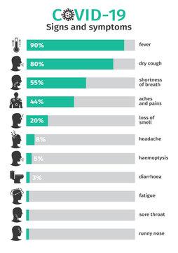 Symptoms of the coronovirus covid-19. Percentage ratio symptoms. Infographics. Vector illustration, icons.