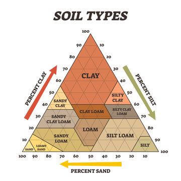 Soil types vector illustration. Labeled educational triangle pyramid scheme