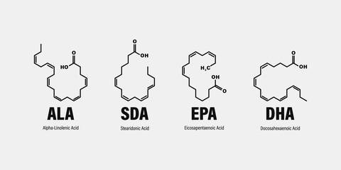 chemical structure of omega-3 fatty acids. Stearidonic Acid (SDA), Eicosapentaenoic Acid (EPA), Docosahexaenoic Acid (DHA) and Alpha-linolenic Acid (ALA). Papier Peint