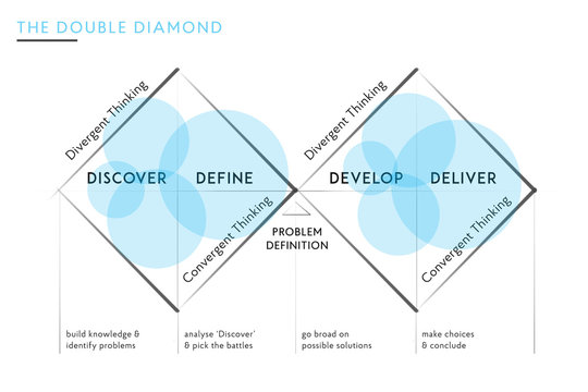 Illustration of a the popular Double Diamond design process used for product, graphic, ui, ux, etc. design projects