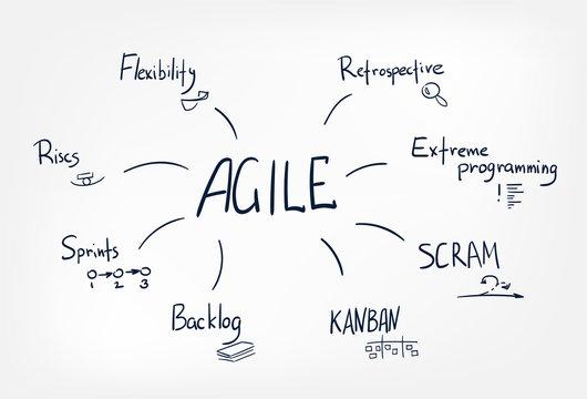 agile vector sketch doodle illustration concept cloud words