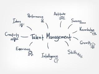 talent management vector line doodle hand written illustration simle word cloud