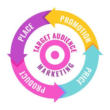 Four 4 PS marketing mix infographic flat vector illustration scheme