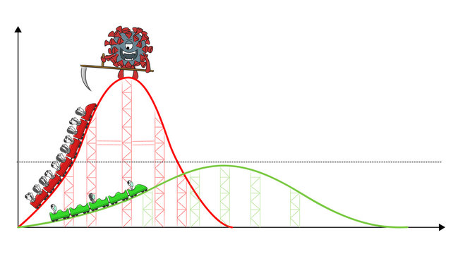 Roller coaster Covid-19, Flatten the curve, social distancing, quarantine