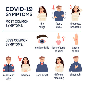 nCoV 2019. Covid 19 disease coronavirus symptoms infographics set on white background. Sick flat young man girl. Dry cough, fever, chills tiredness diarrhea sore throat chest pain. Vector illustration